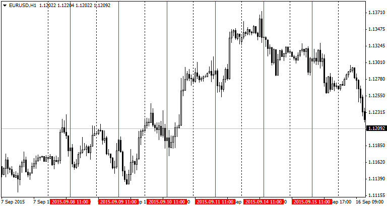 Forex Time Trading