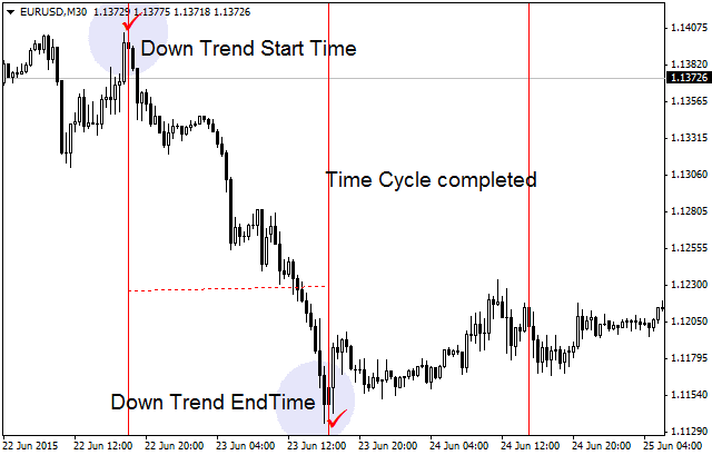 Forex Time Cycle Strategy