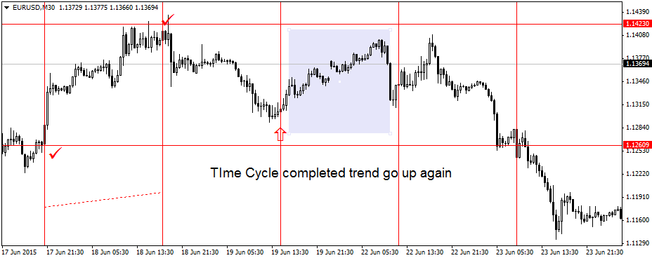 Forex Time Strategy