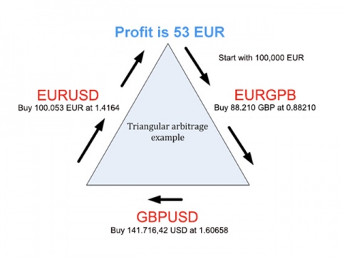 Triangular Arbitrage Strategy